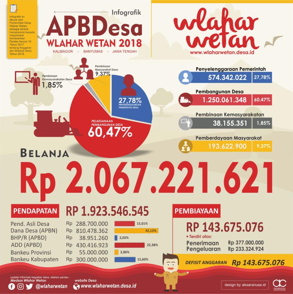 Infografik APBDesa Wlahar Wetan Tahun Anggaran 2018